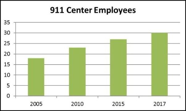 911 Center Employees
